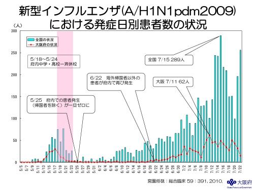 新型インフルエンザにおける発症日別患者数の状況