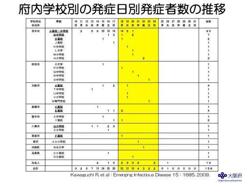 大阪府内学校別の発症日別発症者数の推移